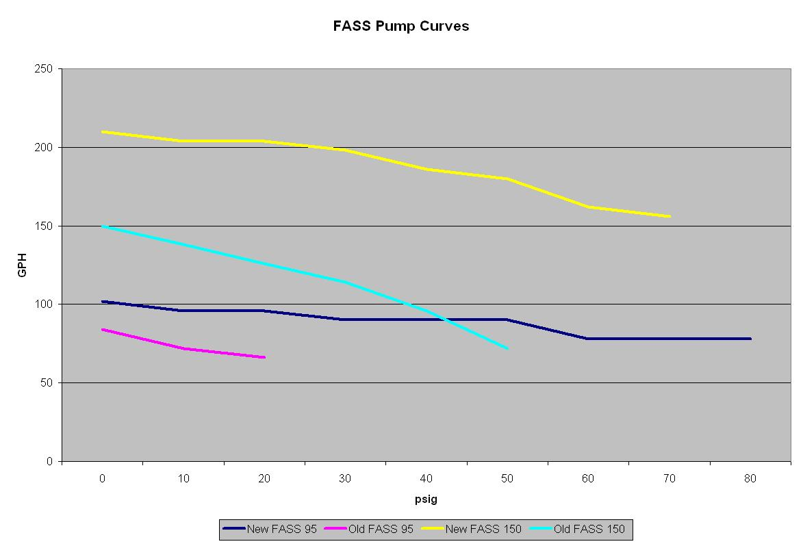 Fass Flow Specs Dodge Cummins Diesel Forum Kenne Bell Boost A Pump Wiring Diagram Click Image For Larger Version Name Curves Views 159 Size