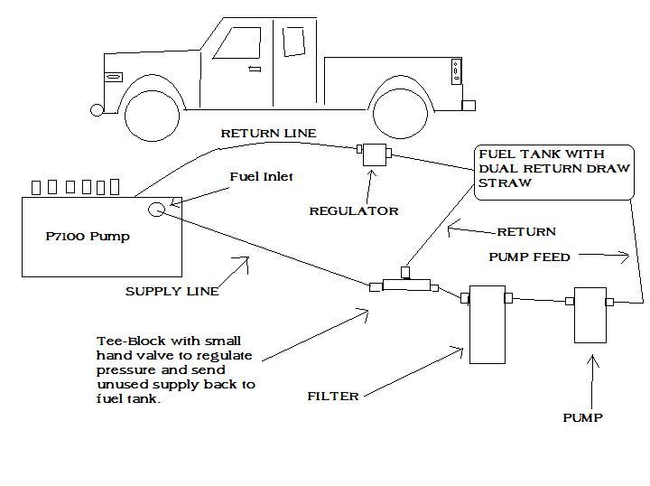P7100 fuel supply setup? - Dodge Cummins Diesel Forum