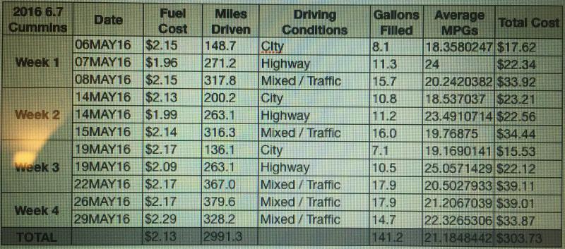 May MPG Report - Dodge Cummins Diesel Forum