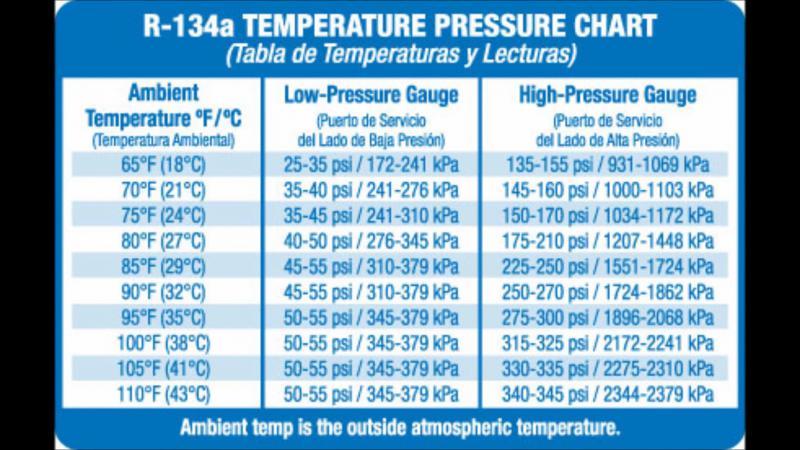 A/C pressures and fill chart - Dodge Cummins Diesel Forum